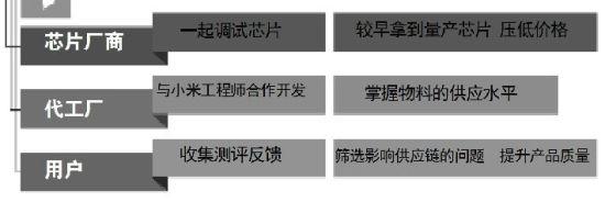 小米供应链解密:上百公司分散供货,产量压价以达双赢