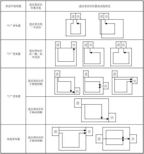 【物流园区】第五讲:物流园区仓库月台设计(一)