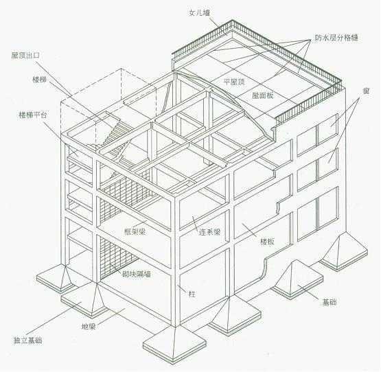 框架结构示意图